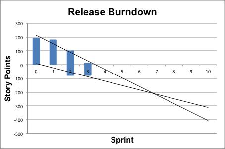 release-burndown1